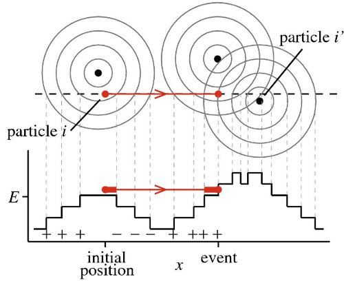 Move of one particle in the Event-driven MC algorithm