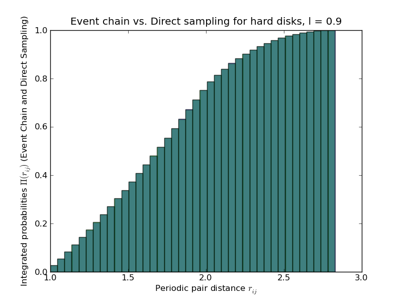 Comparison of Event-chain output with Direct-sampling MC