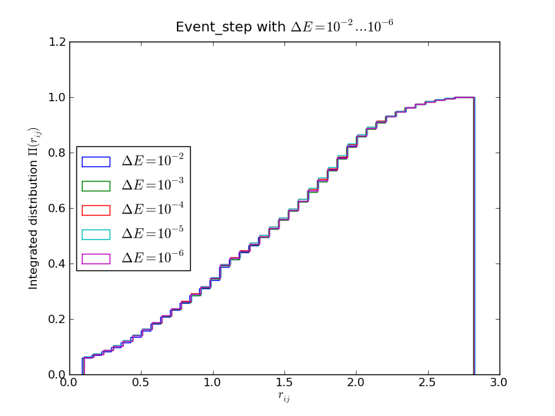Comparison of the Event-driven MC algorithm with different discretizations