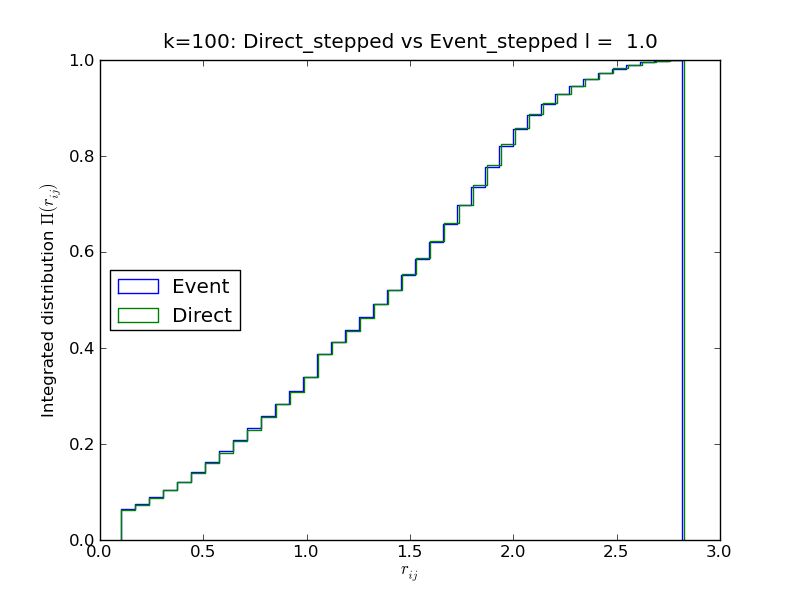 Comparison of the Event-driven MC algorithm with a trivial direct-sampling